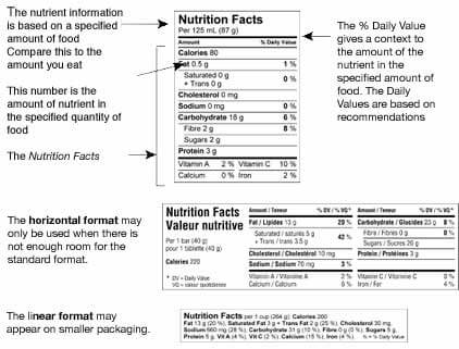Understanding the Canadian Nutritional Label Standard