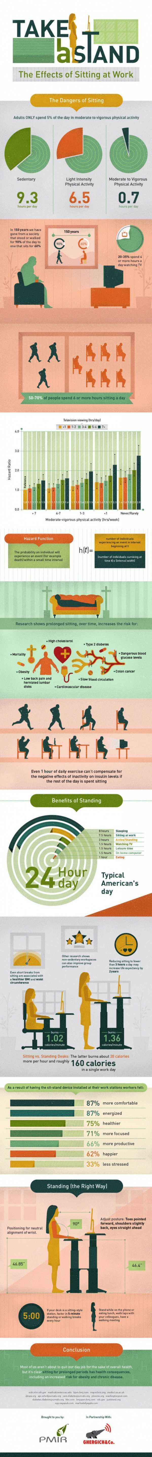 The Dangers of Sitting and Benefits of Standing