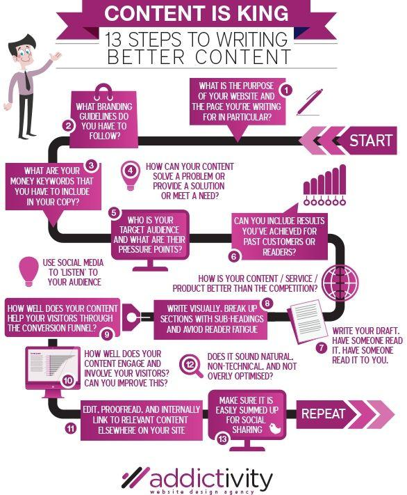13 Steps To Writing Better Content Infographic
