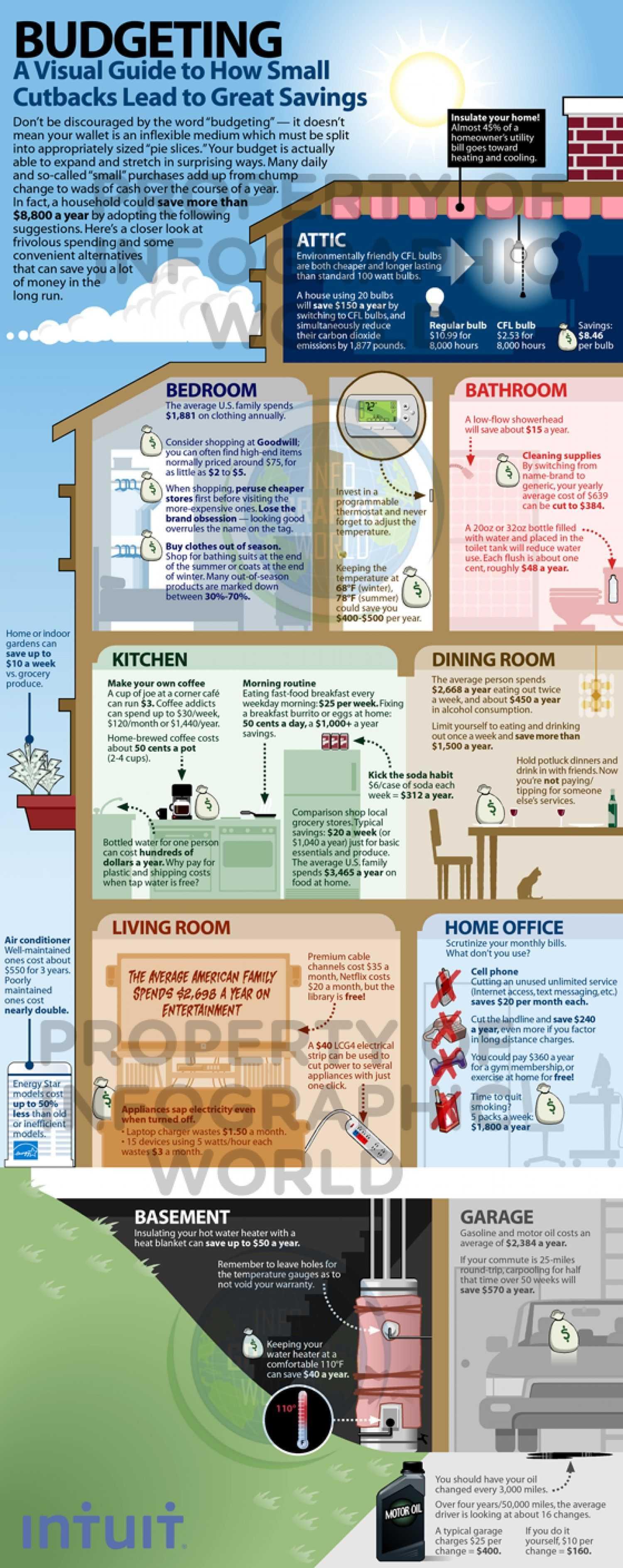 Beautiful Budgeting Infographic