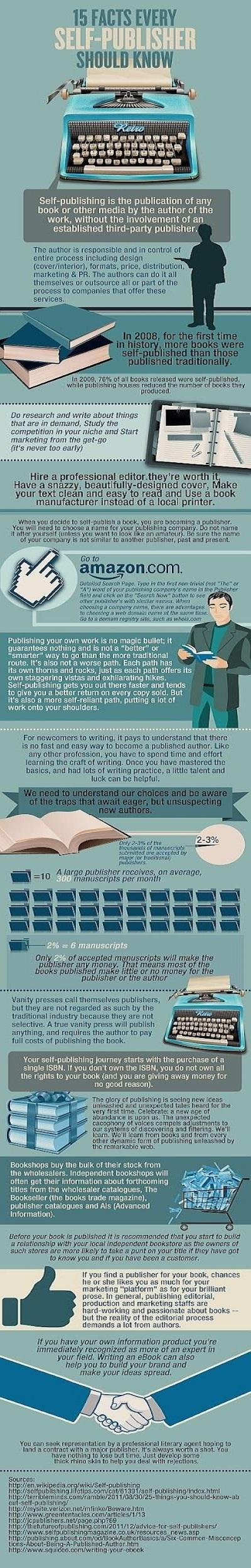 Facts For Self-Publishers Infographic