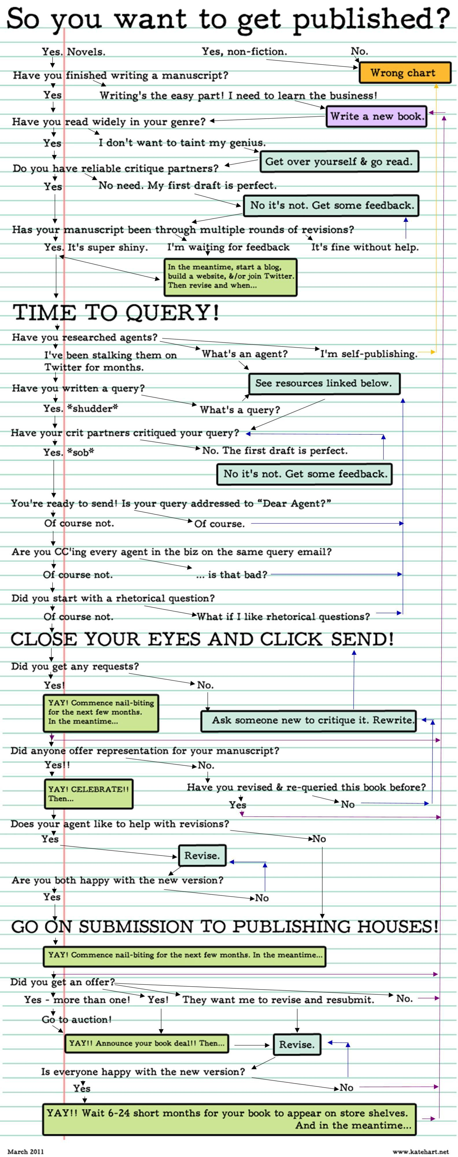 How To Get Published Infographic