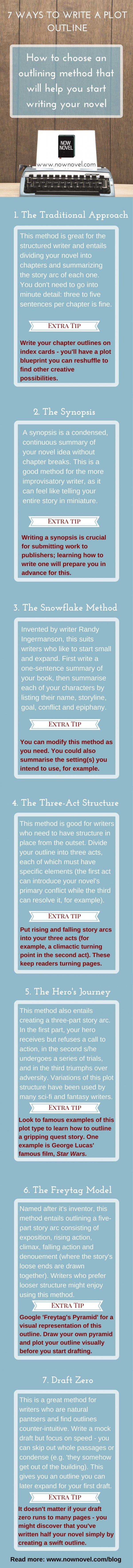 How To Write A Plot Outline Infographic