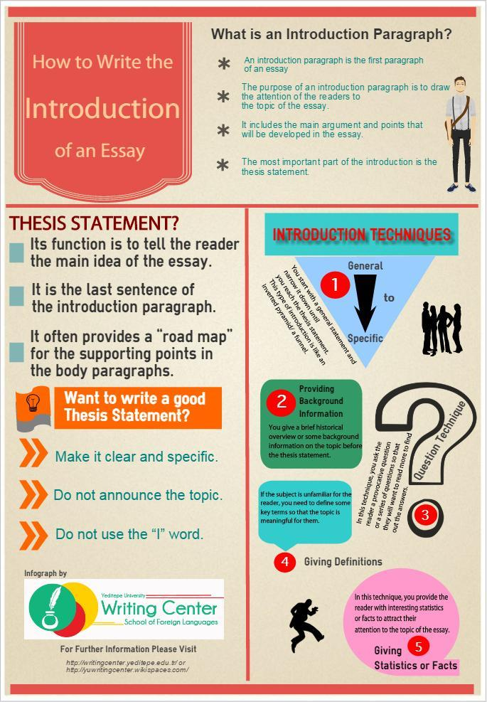 How To Write The Intro Of An Essay Infographic