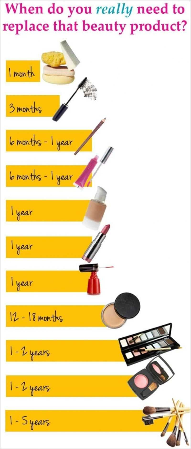Make-Up Replacing Infographic