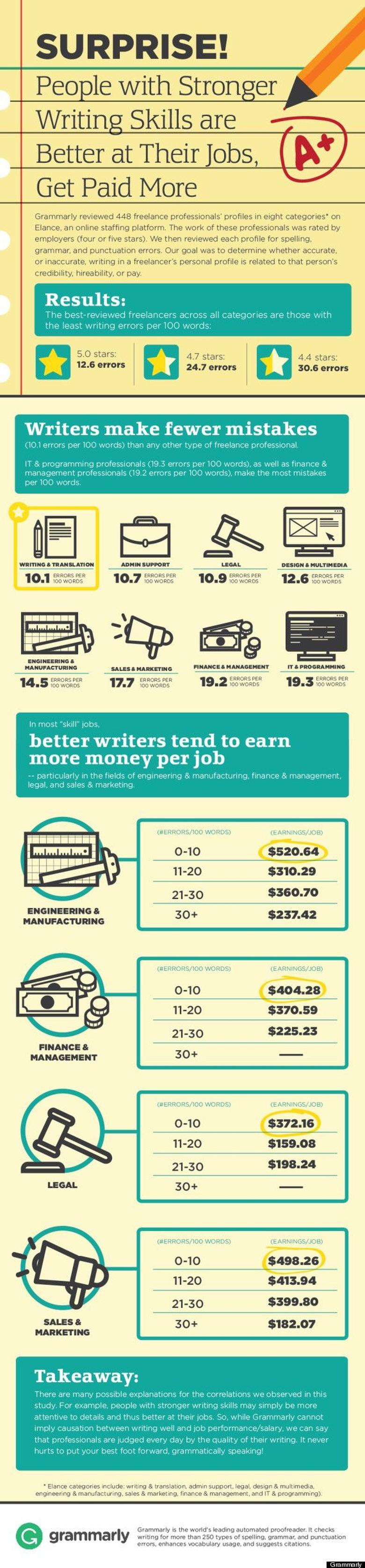 People With Strong Writing Skills Infographic