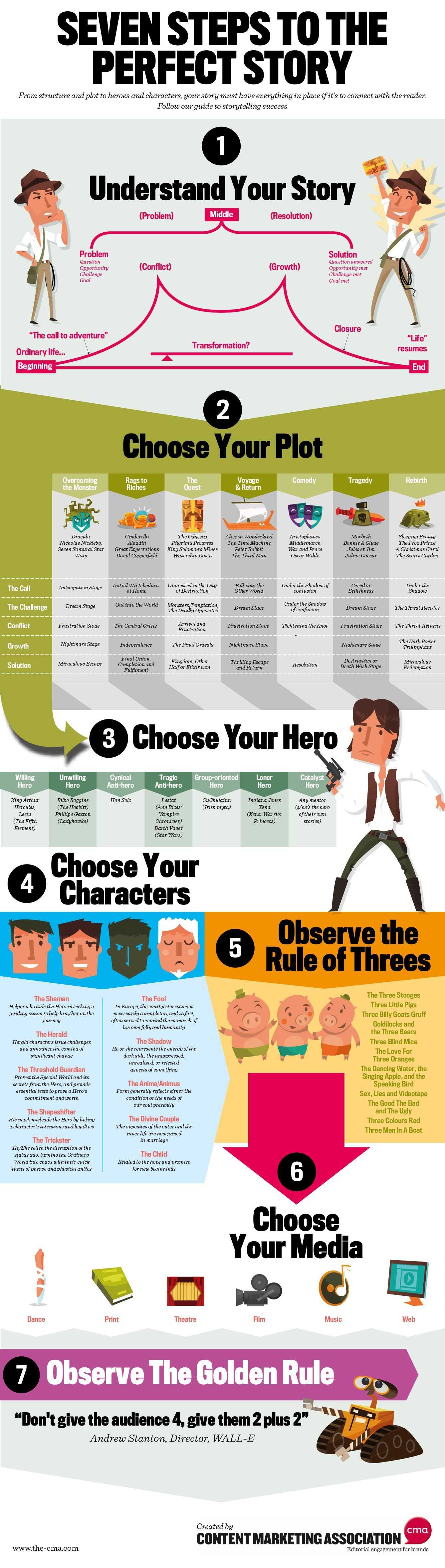 Seven Steps To The Perfect Story Infographic