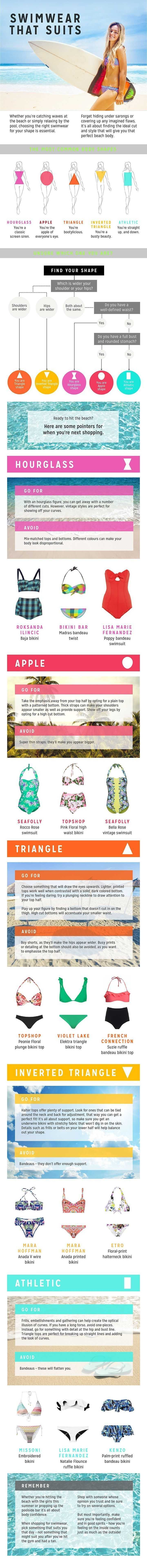 Swimwear That Suits Infographic