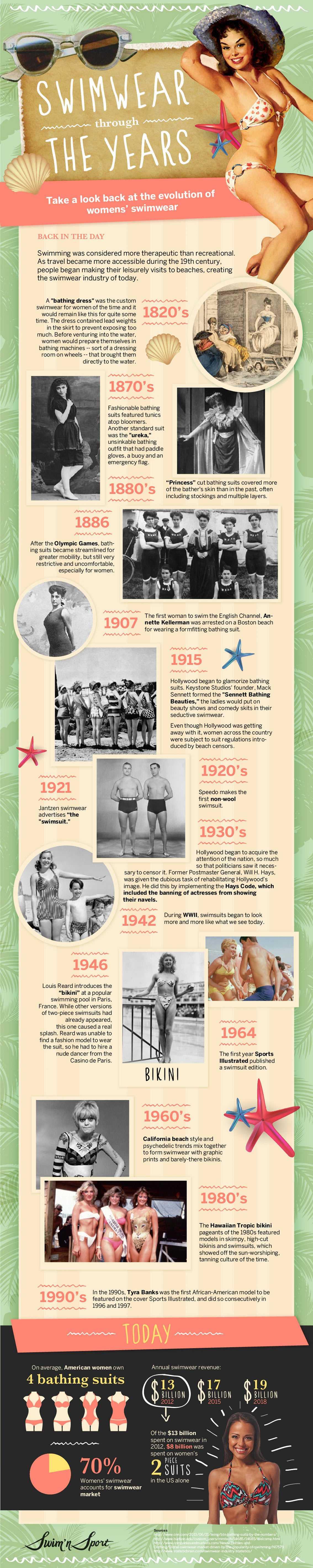 The Evolution Of Womens Swimwear Infographic