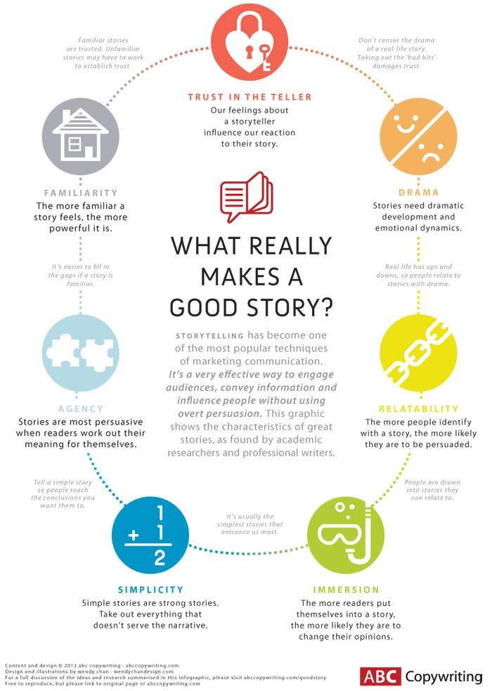 What Really Makes A Good Story Infographic