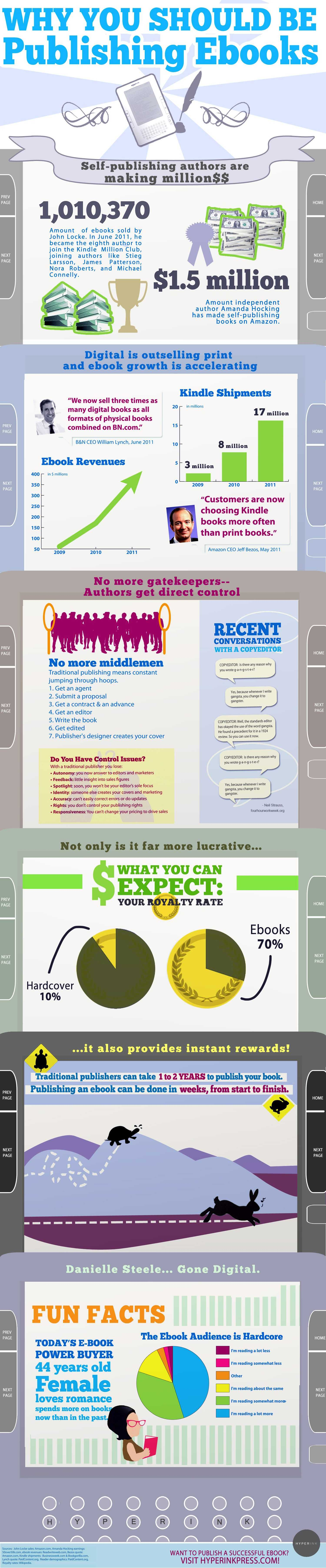 Why You Should Publish An Ebook Infographic