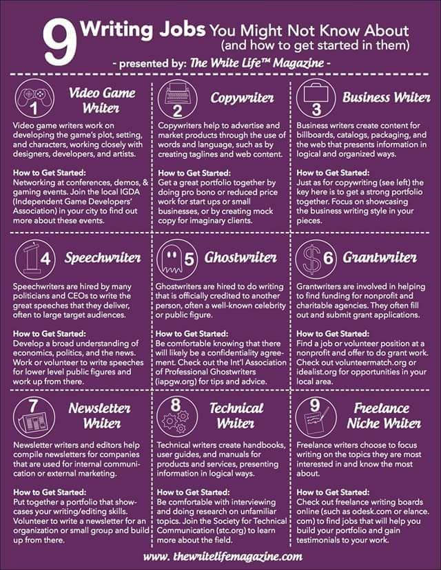 Writing Jobs Infographic