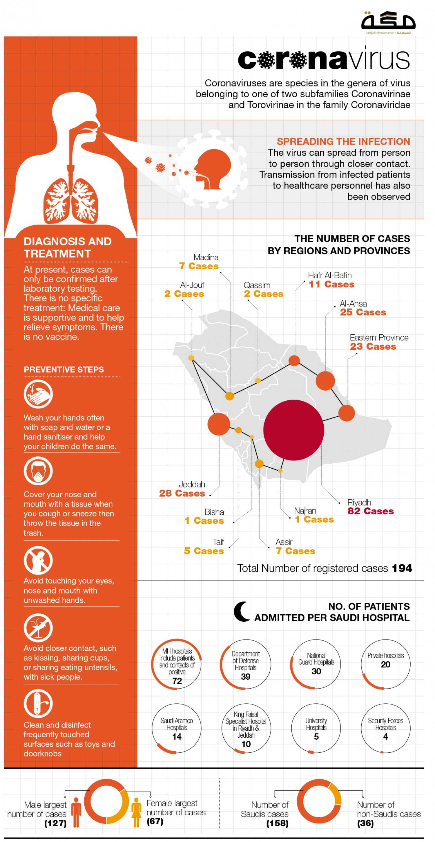 CoronaVirus Infographic for the Daily Makkah Newspaper, Saudi Arabia