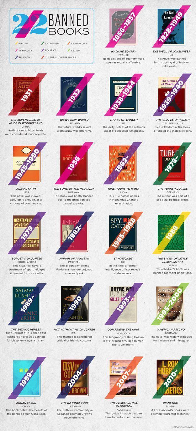 22 Favorite Banned Books