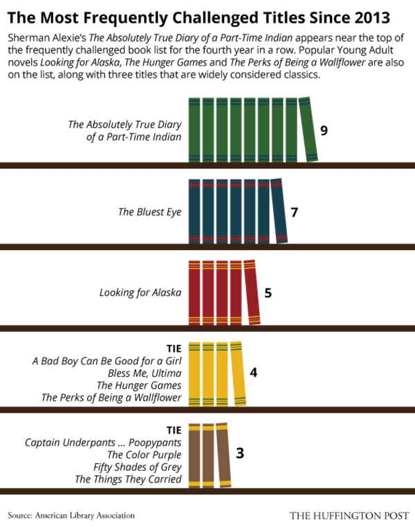 Banned Books By The Numbers