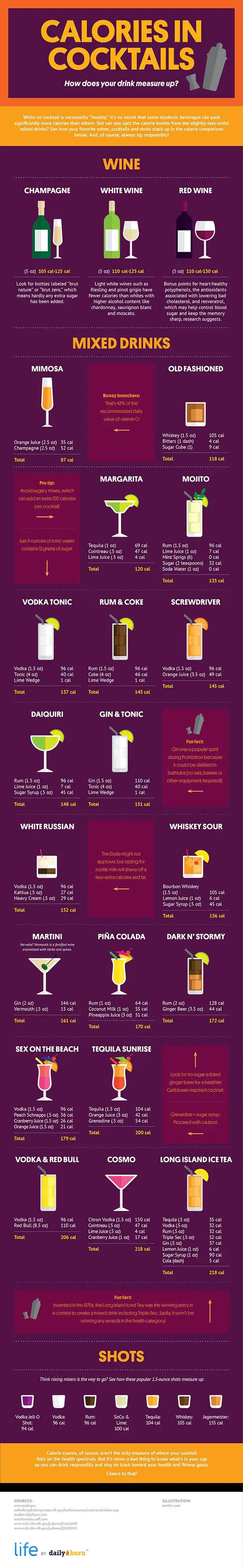 Calories In Cocktails