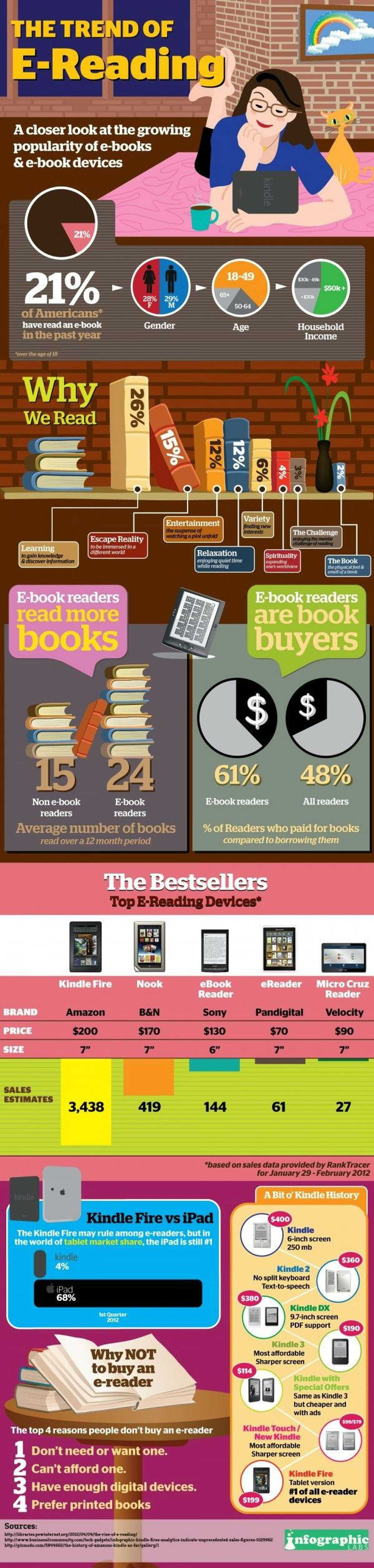 Do E-Reader Owners Read More Books