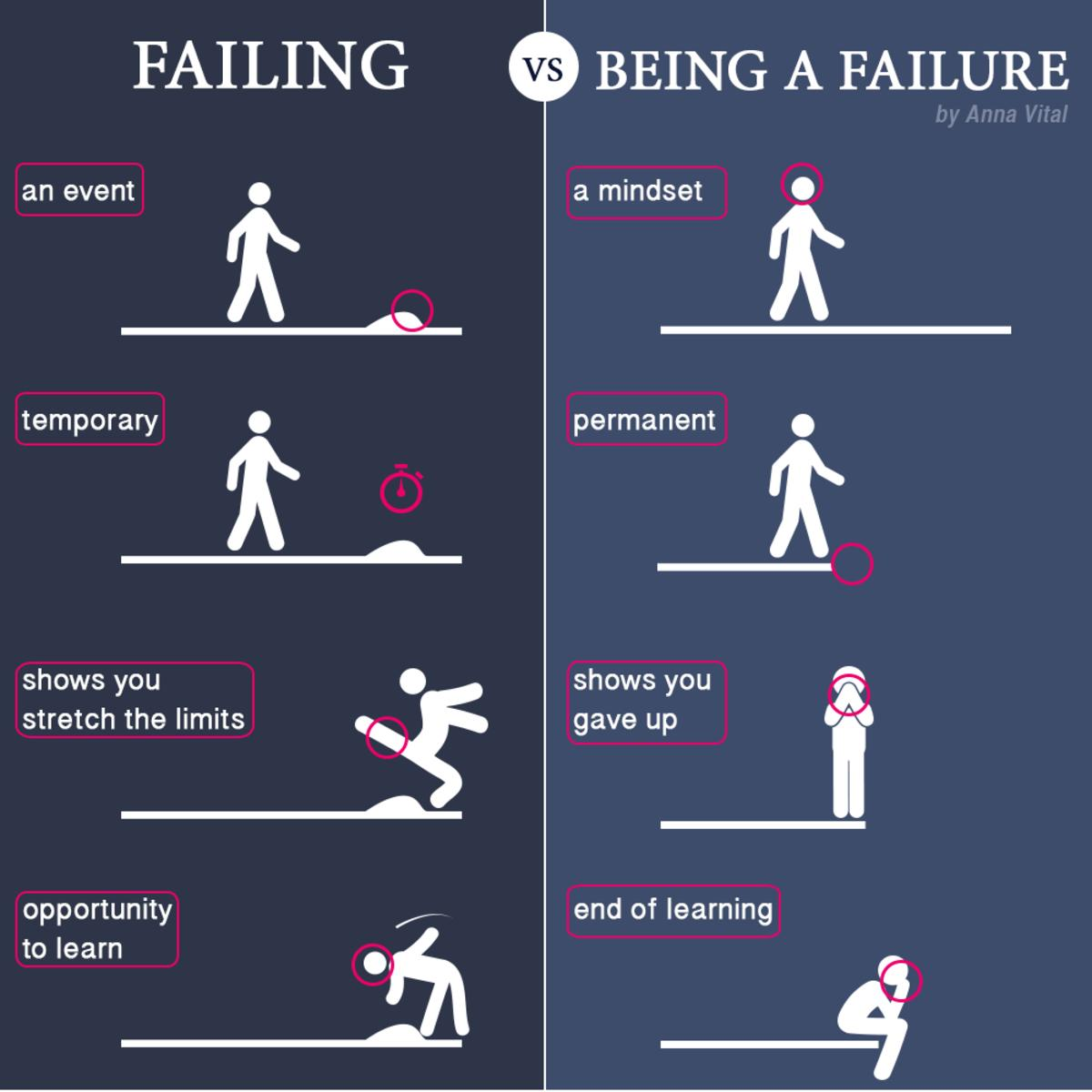 Failing And Being A Failure