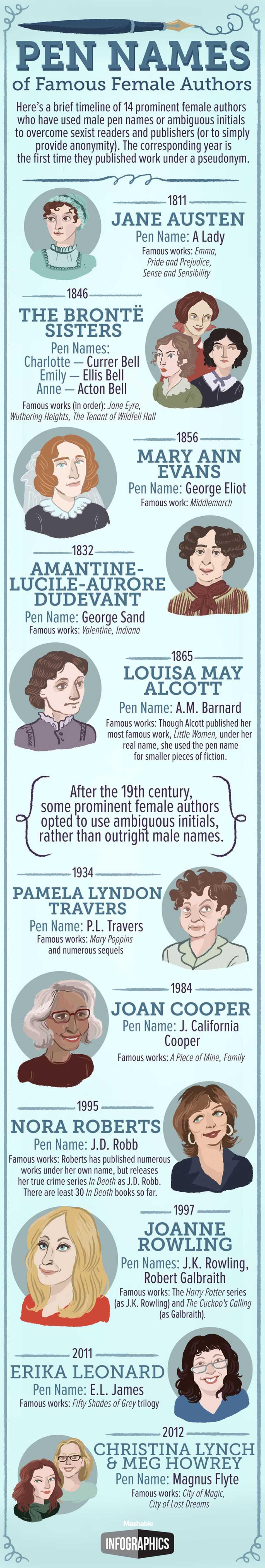 Females Autors' Pen Names