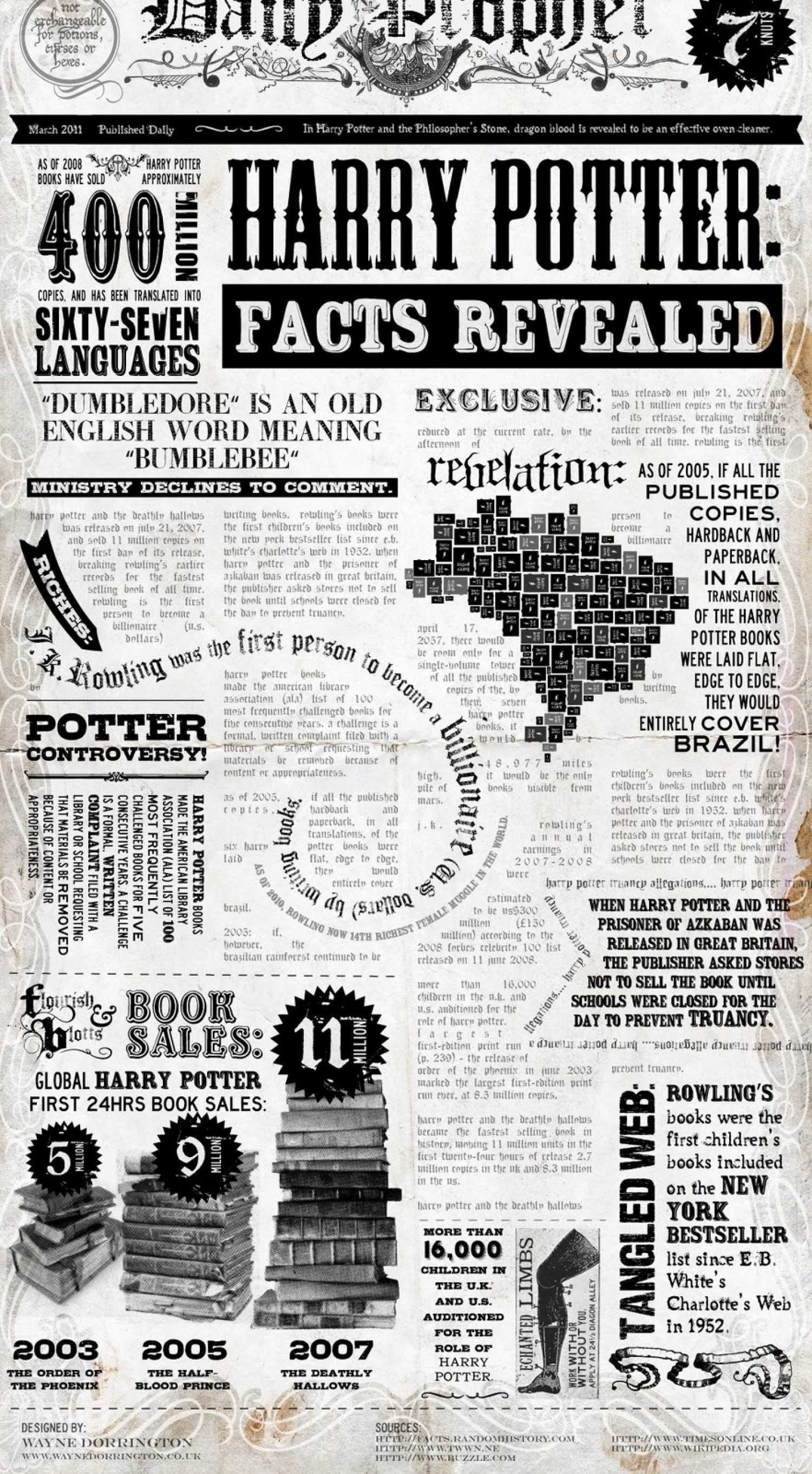 Harry Potter Facts Revealed
