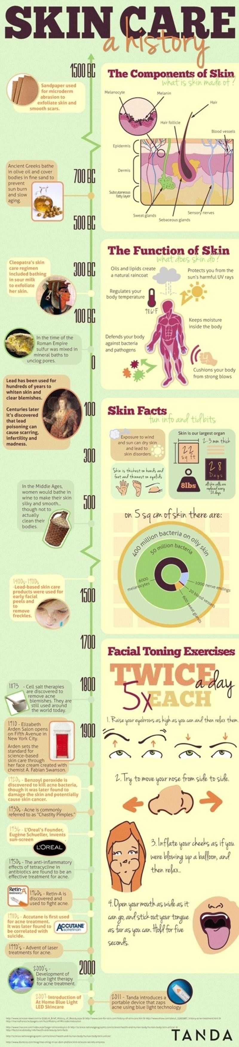 History Of Skin Care