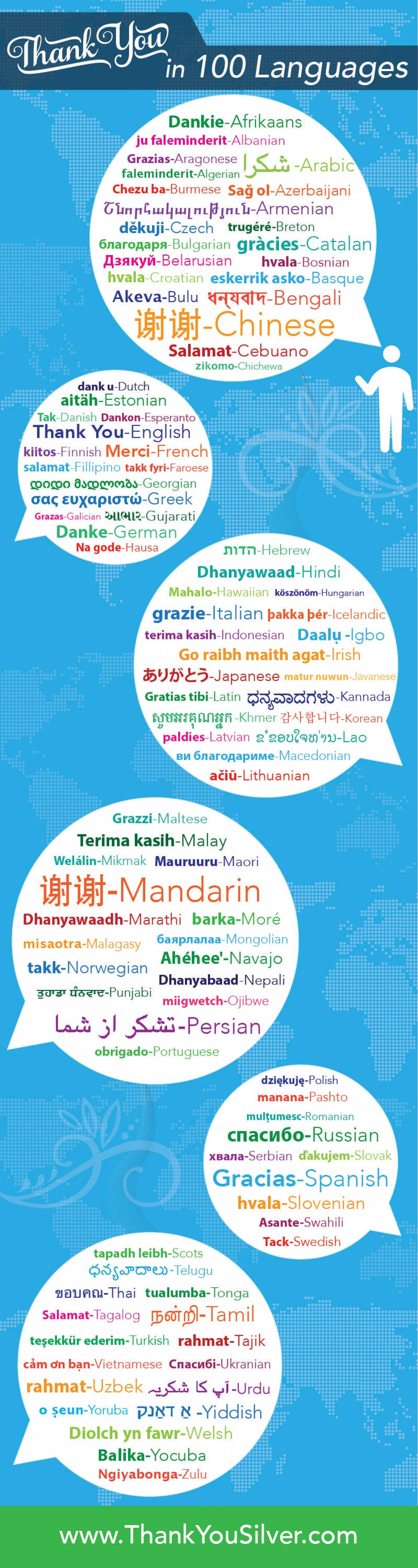 How To Say Thank You In 100 Languages