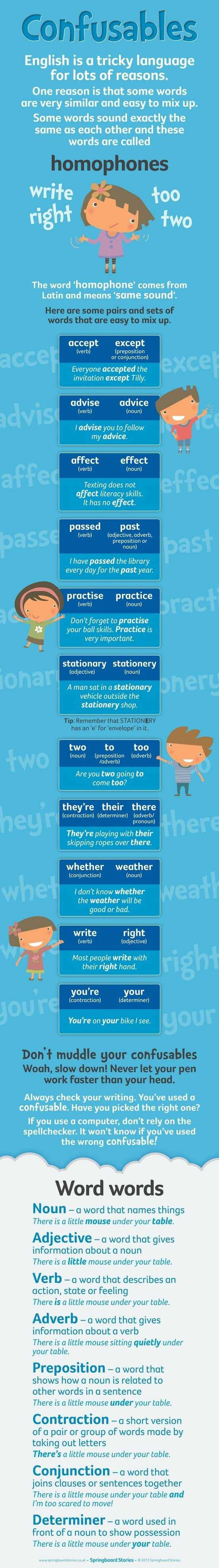 Introduction To Homophones