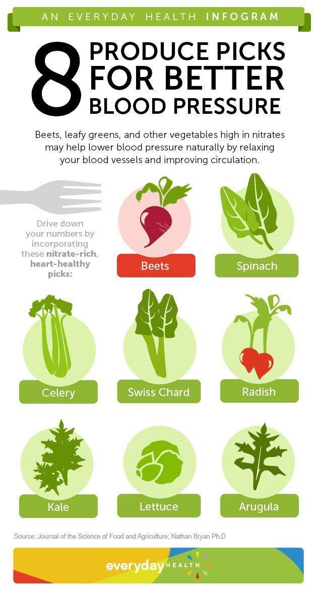Produce Picks For Better Blood Pressure