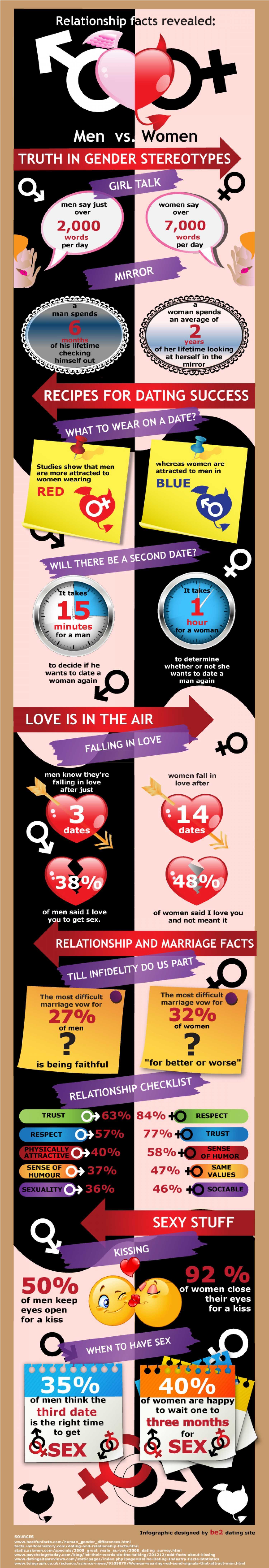 Relationship Facts Revealed Men Vs Women