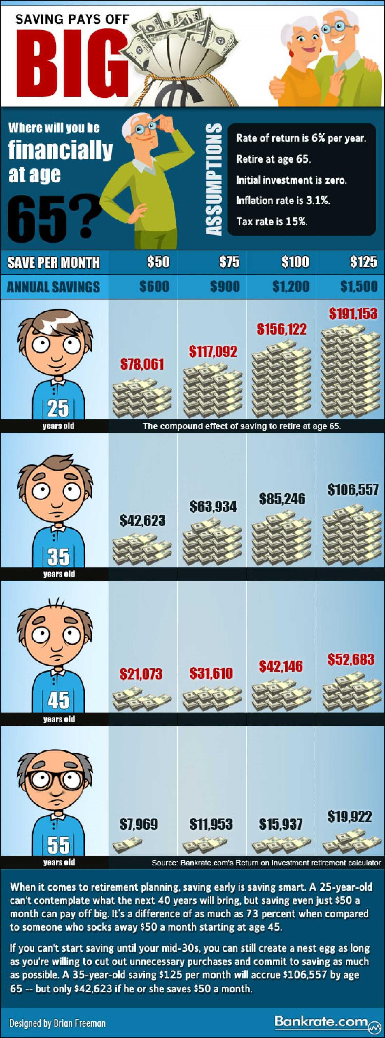 Saving Pays Off Big