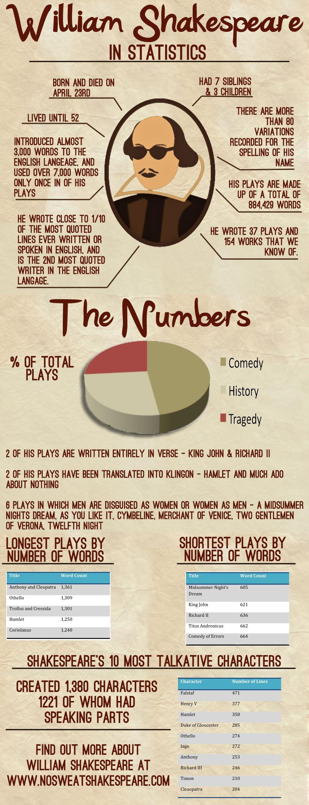 Shakespeare In Numbers
