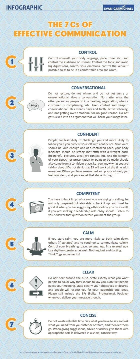 The 7 Cs Of Effective Communication