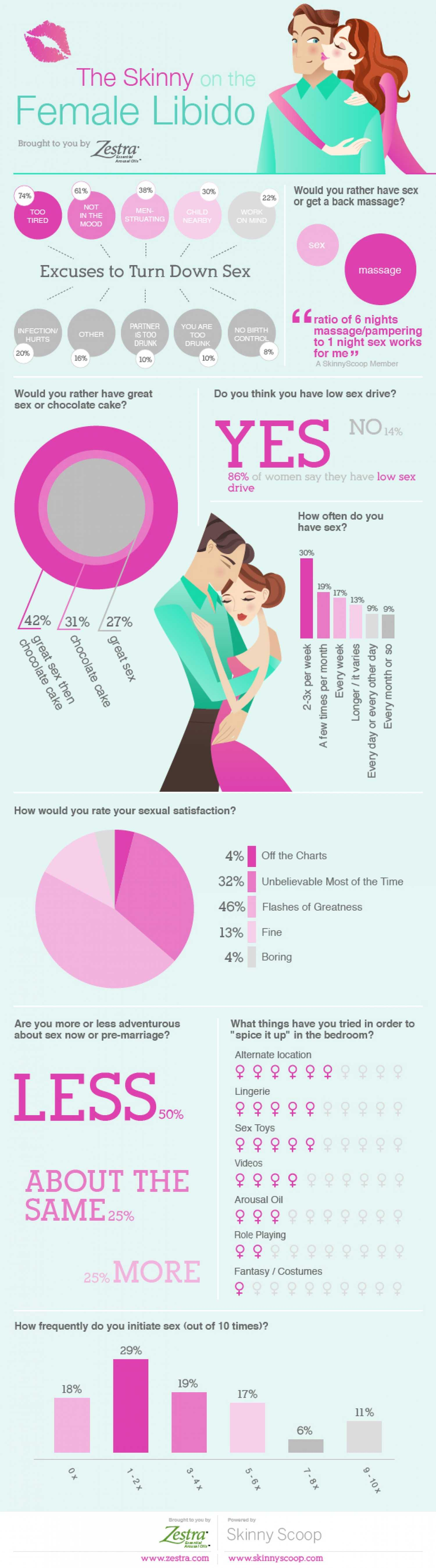 The Skinny On The Female Libido