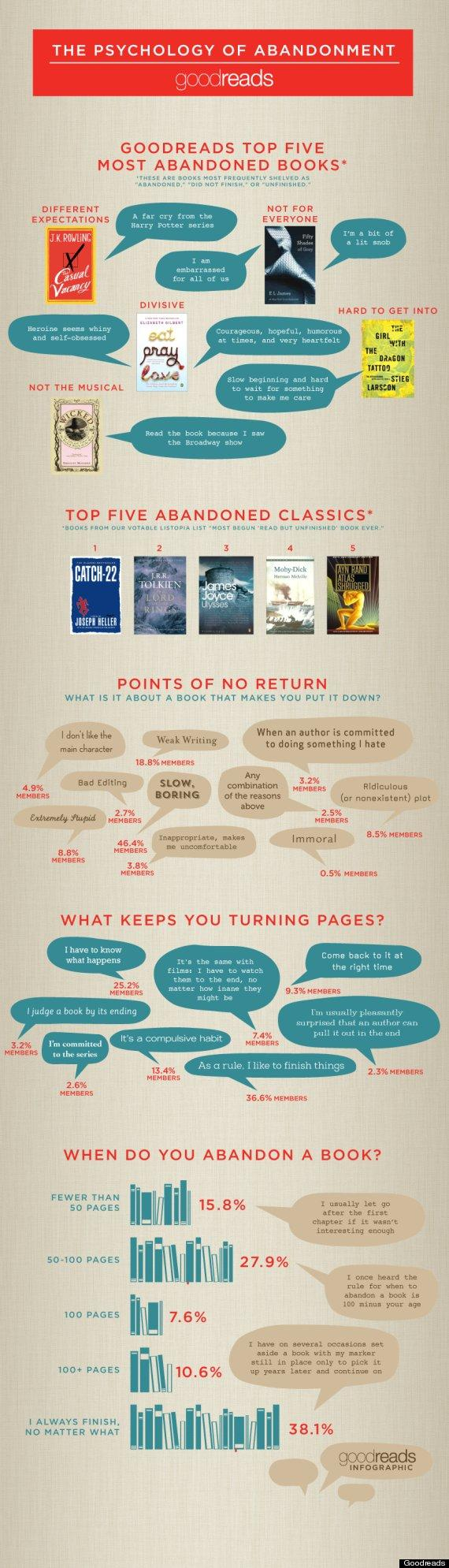 Which Books Do Readers Find Hard To Finish