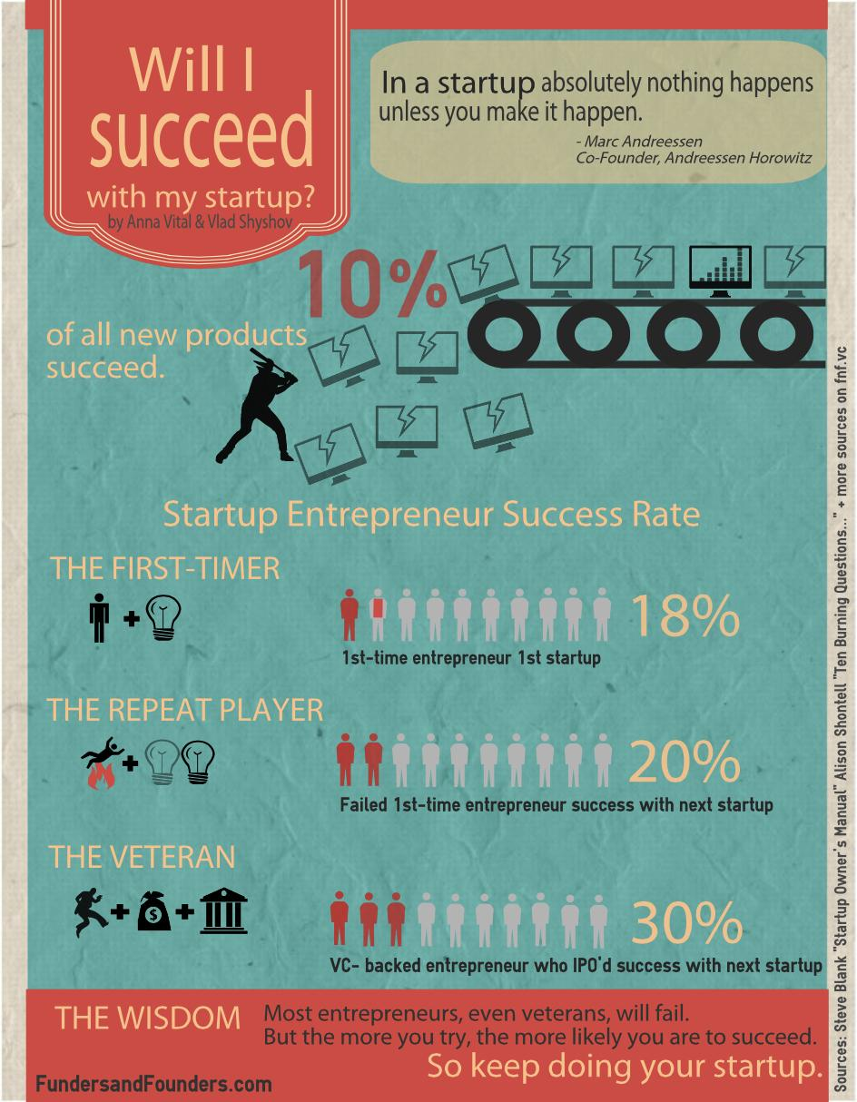 Will I Succeed With My Startup
