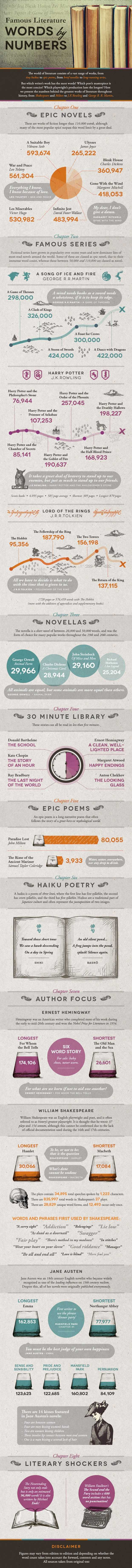 Word Counts Of Famous Books