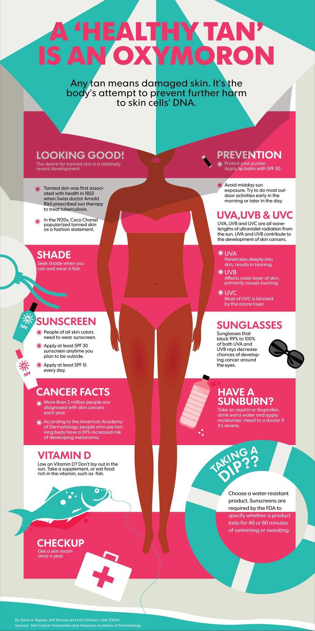 A Healthy Tan Is An Oxymoron