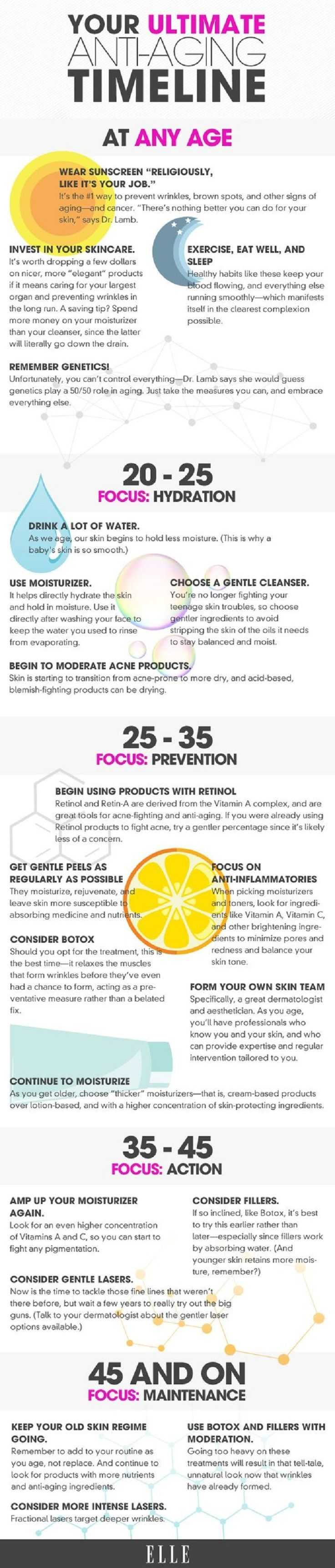 Anti-Aging Skincare Guide