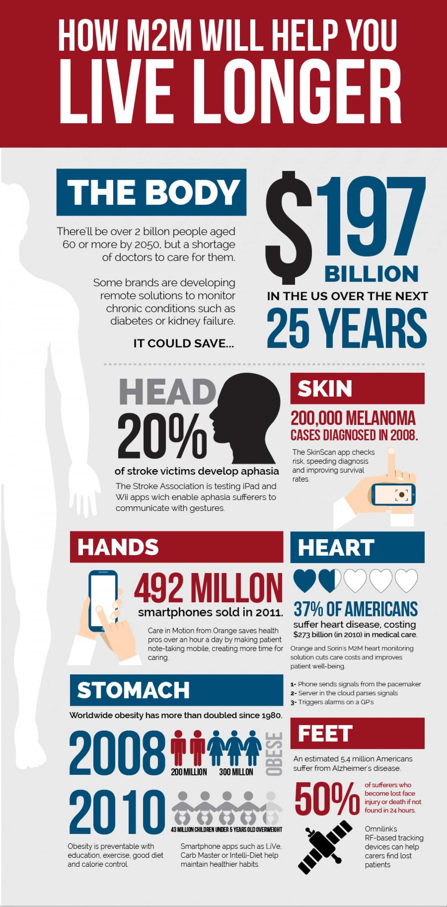 How M2M Technology Will Help The World Population Live Longer