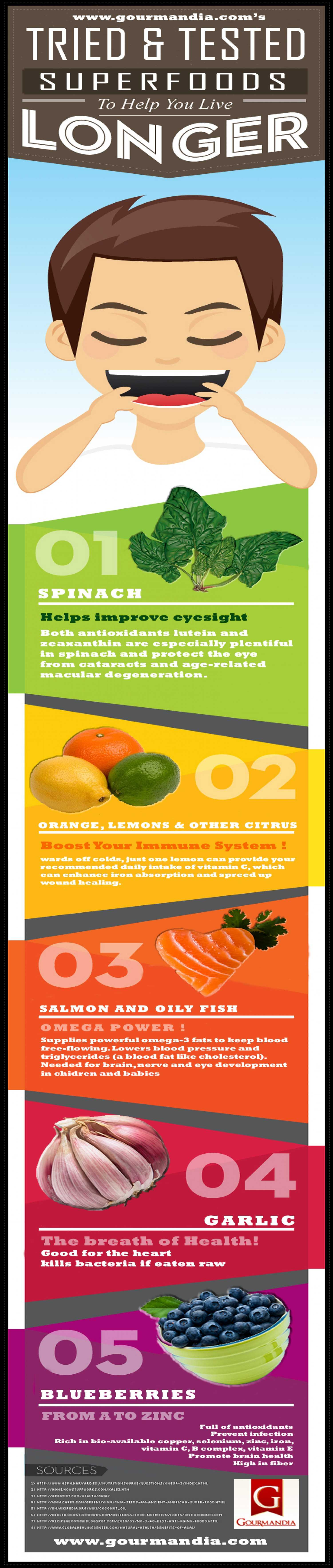 Tried And Tested Super Foods To Help You Live Longer