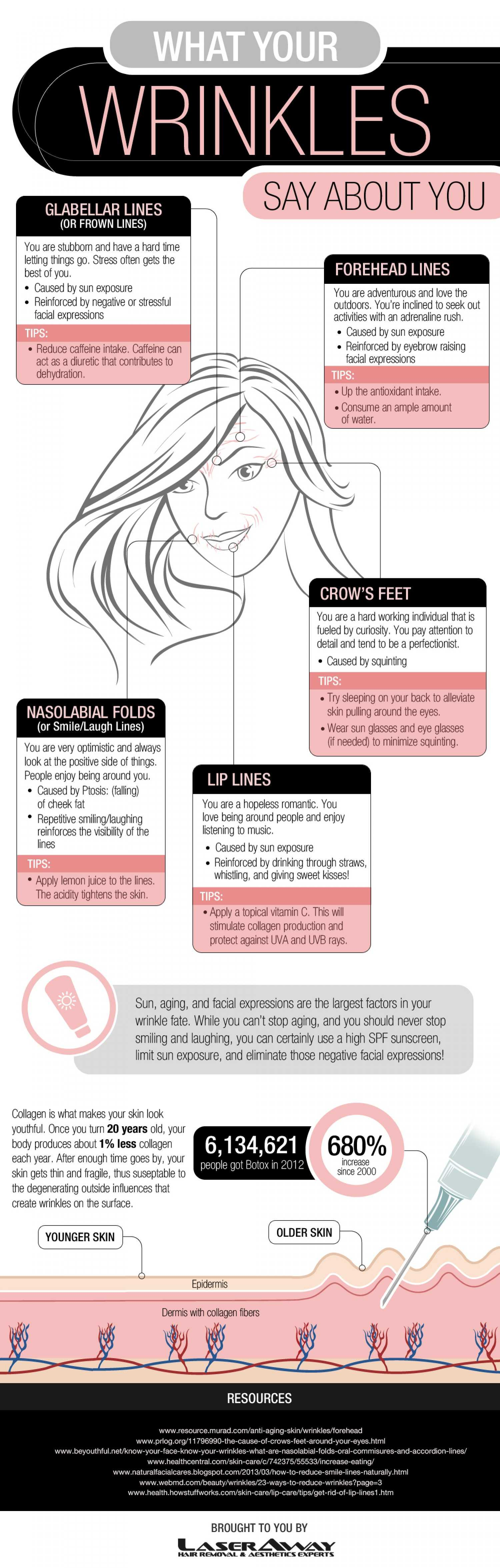 What Your Wrinkles Say About You