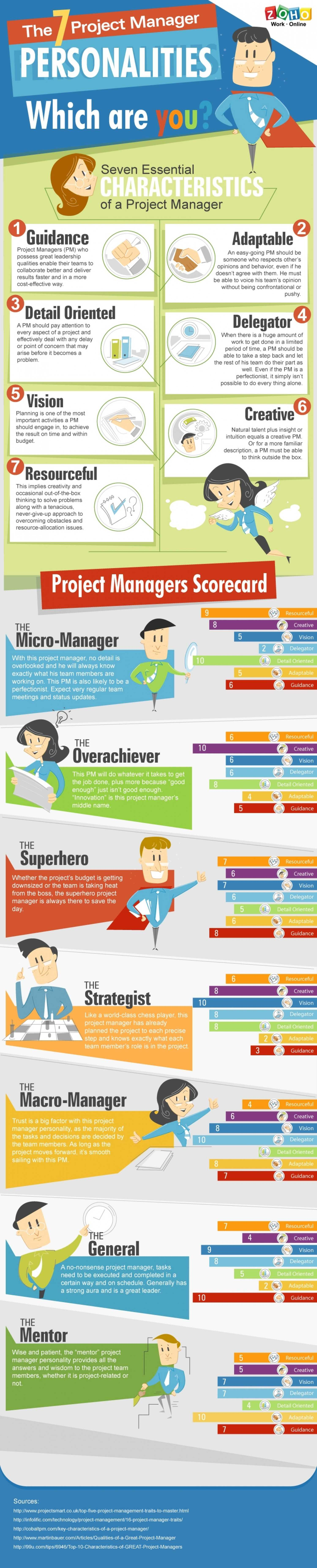 Which Type Of Project Manager Are You