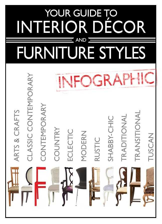 Your Guide To Furniture Styles