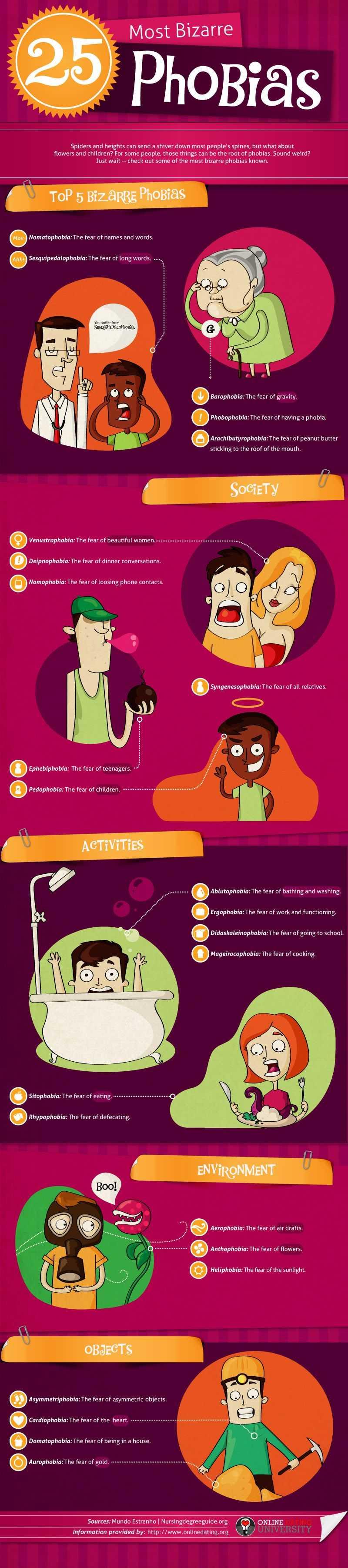 25 Most Bizarre Phobias