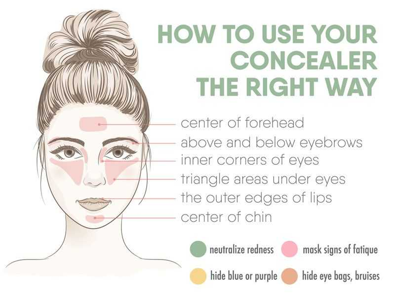 How To Use Concealear The Right Way