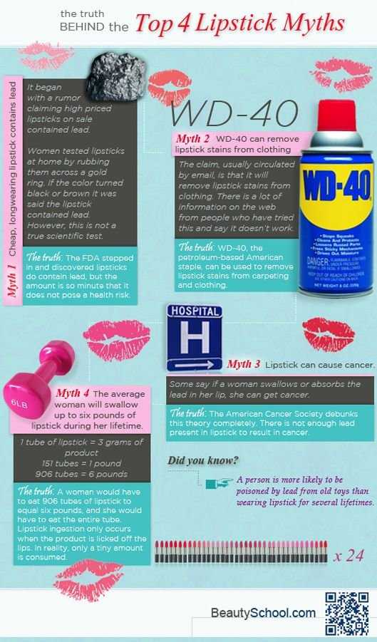 Lipstick Myths