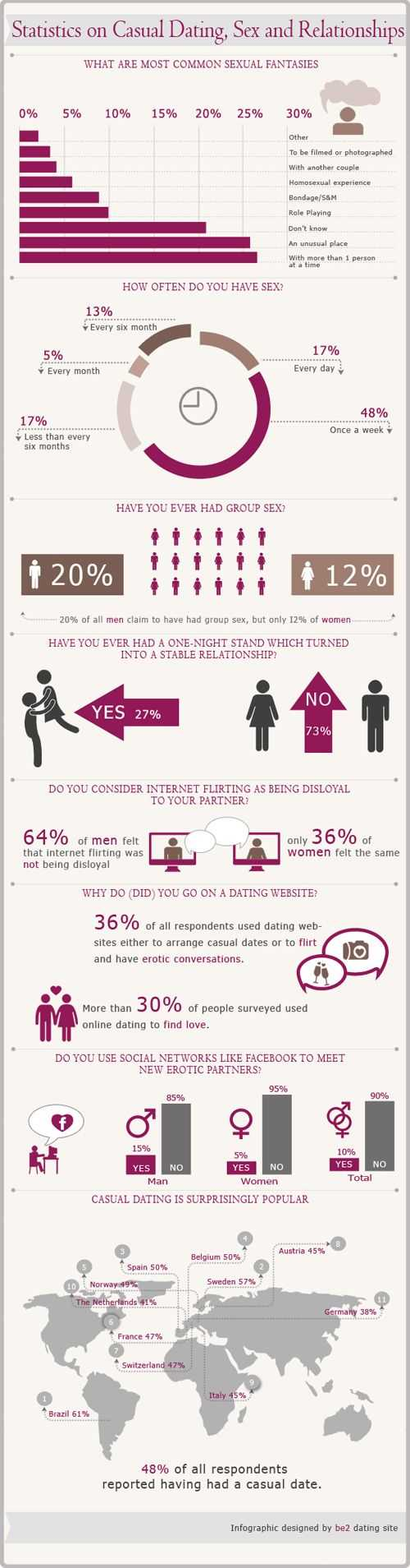 Statistics On Casual Dating, Sex, And Relationships