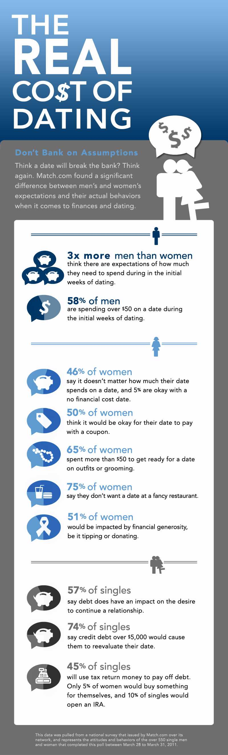 The Cost Of Dating