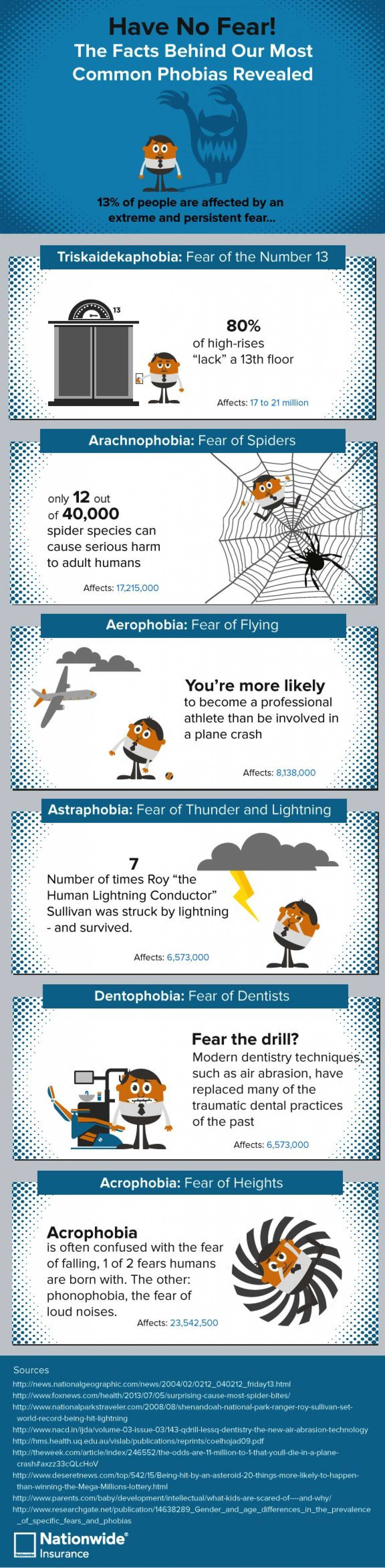 The Facts Behind Our Most Common Phobias Revealed