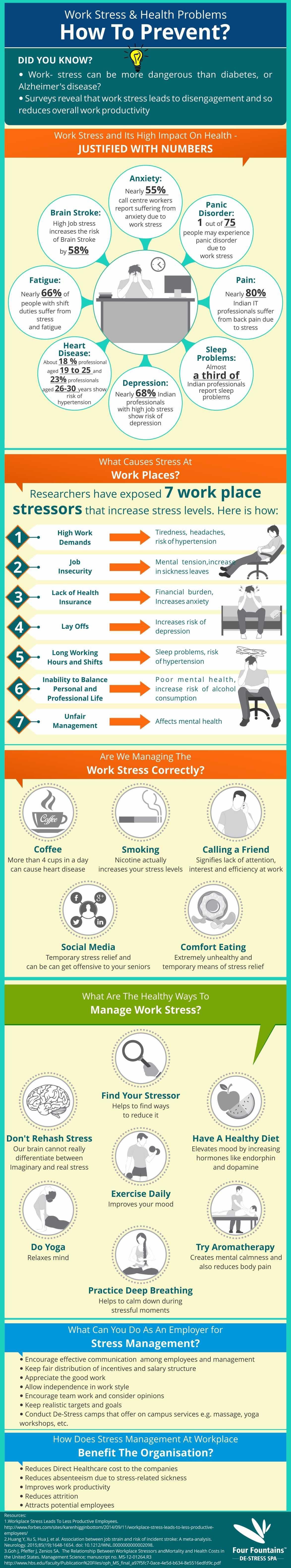 Work Stress & Health Problems